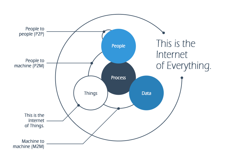 extending the range of the internet of things  iot  with new connectivity technologies