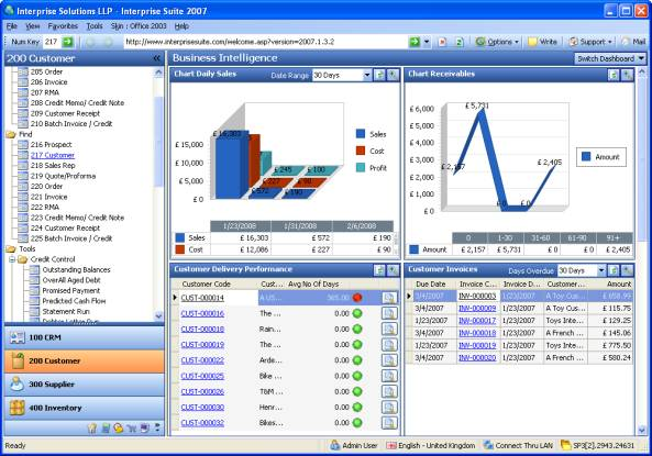 Business Intelligence for Manufacturing