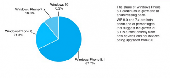 Windows 10 Application Development