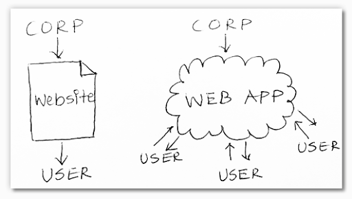 website-or-web-app
